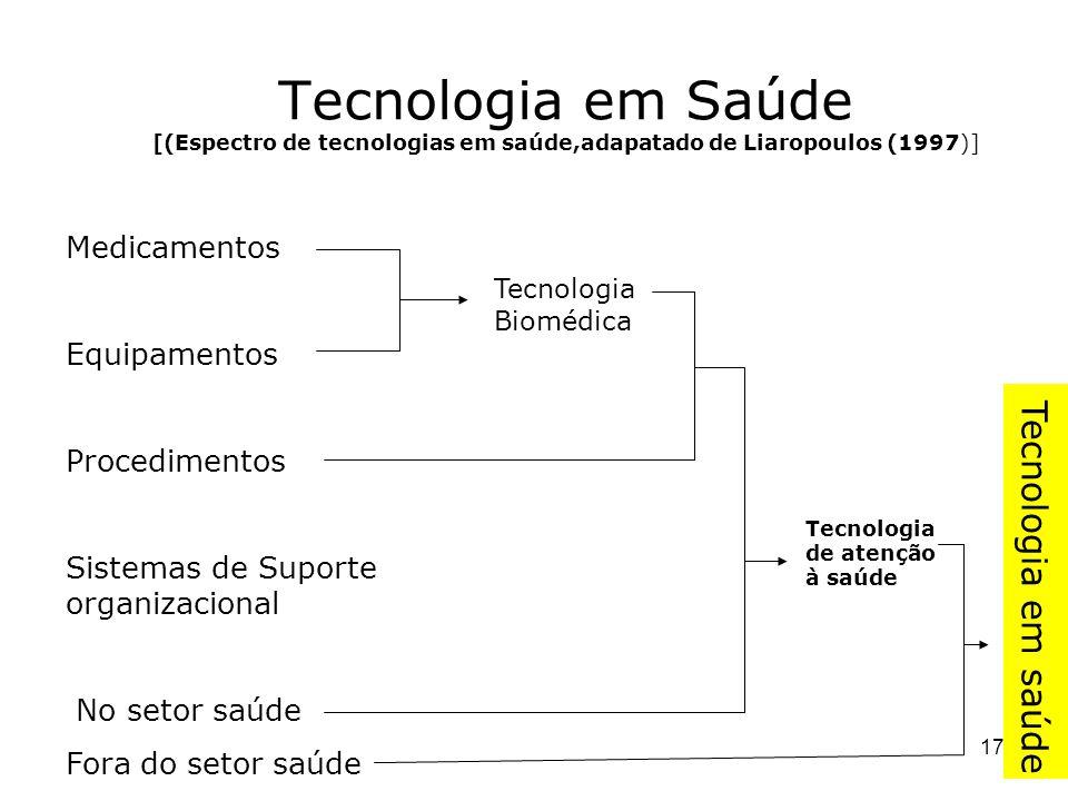 Tecnologia em Saúde [(Espectro de tecnologias em saúde,adapatado de Liaropoulos (1997)]